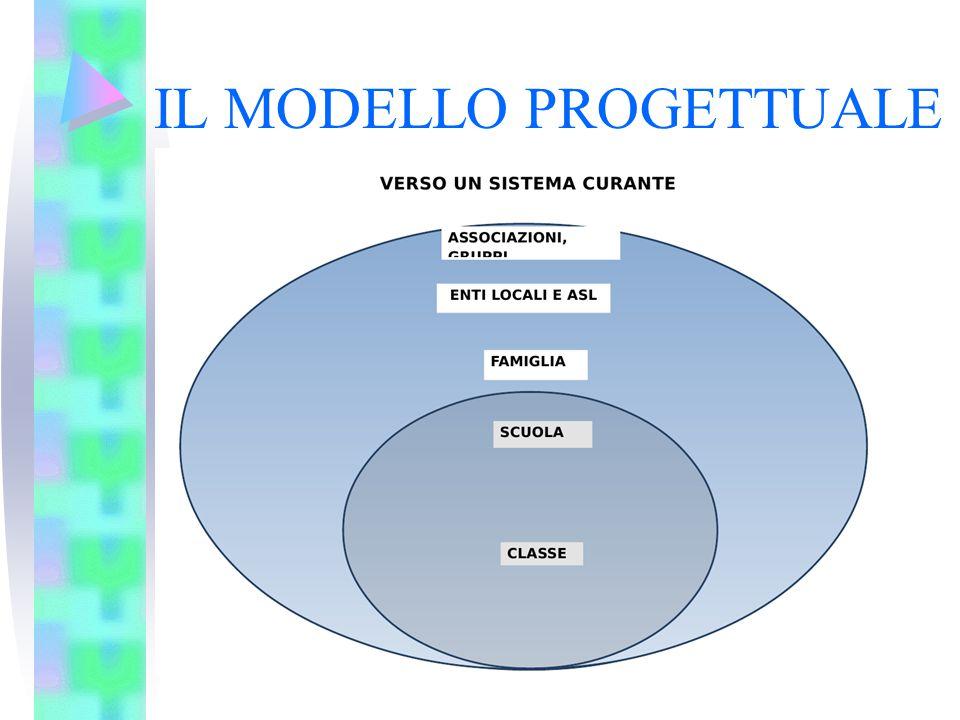 IL MODELLO PROGETTUALE