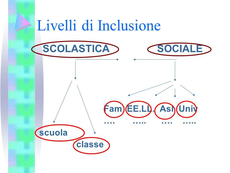 Livelli di Inclusione SCOLASTICA SOCIALE Fam EE.LL. Asl Univ
