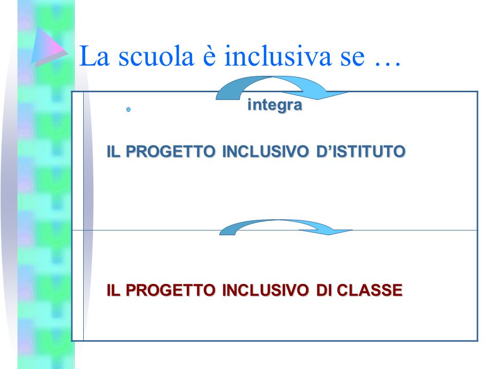 La scuola è inclusiva se …