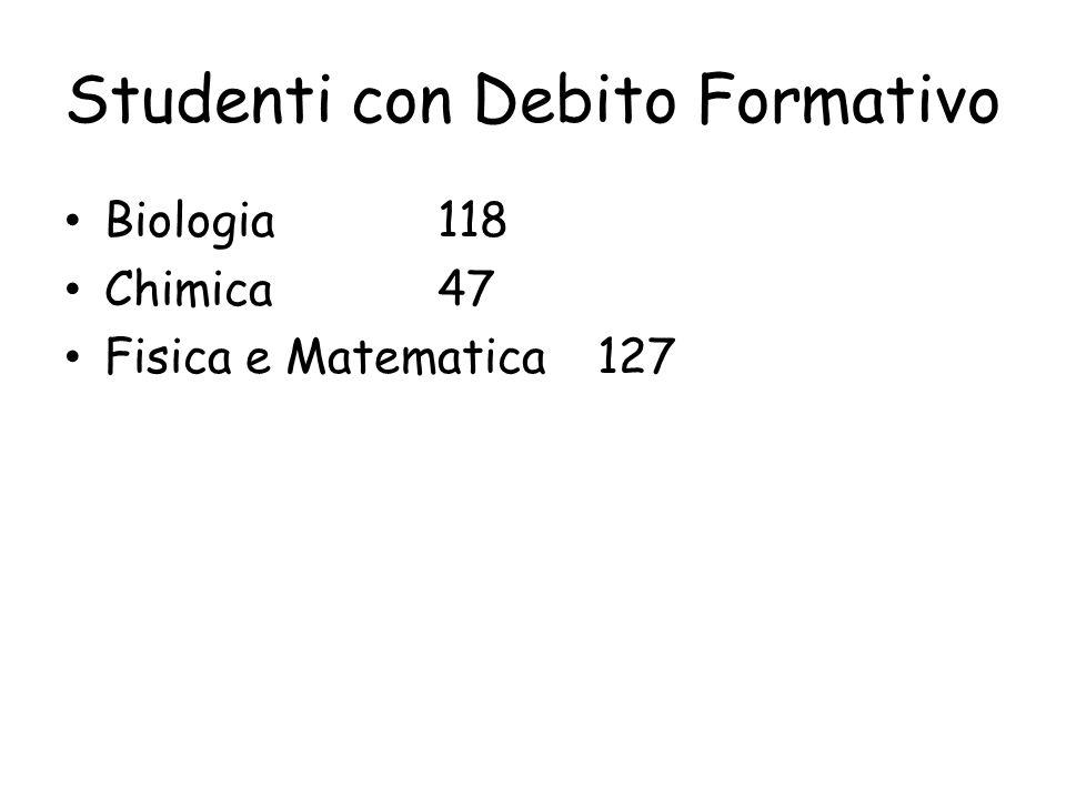 Studenti con Debito Formativo