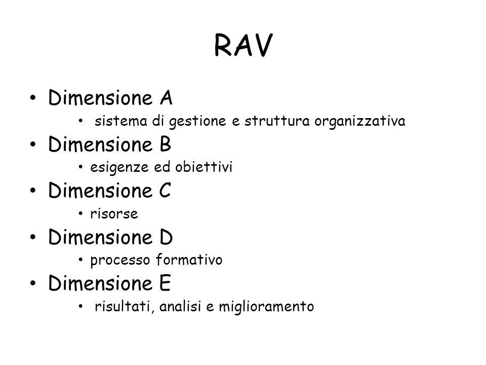 RAV Dimensione A Dimensione B Dimensione C Dimensione D Dimensione E
