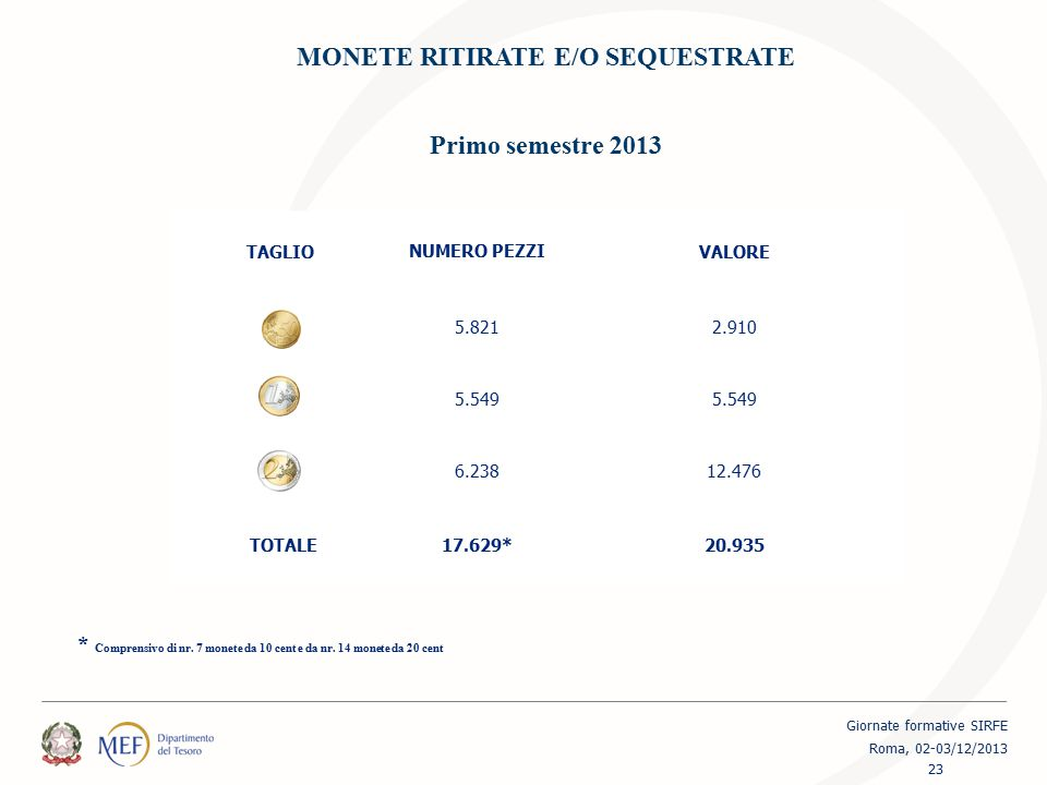MONETE RITIRATE E/O SEQUESTRATE