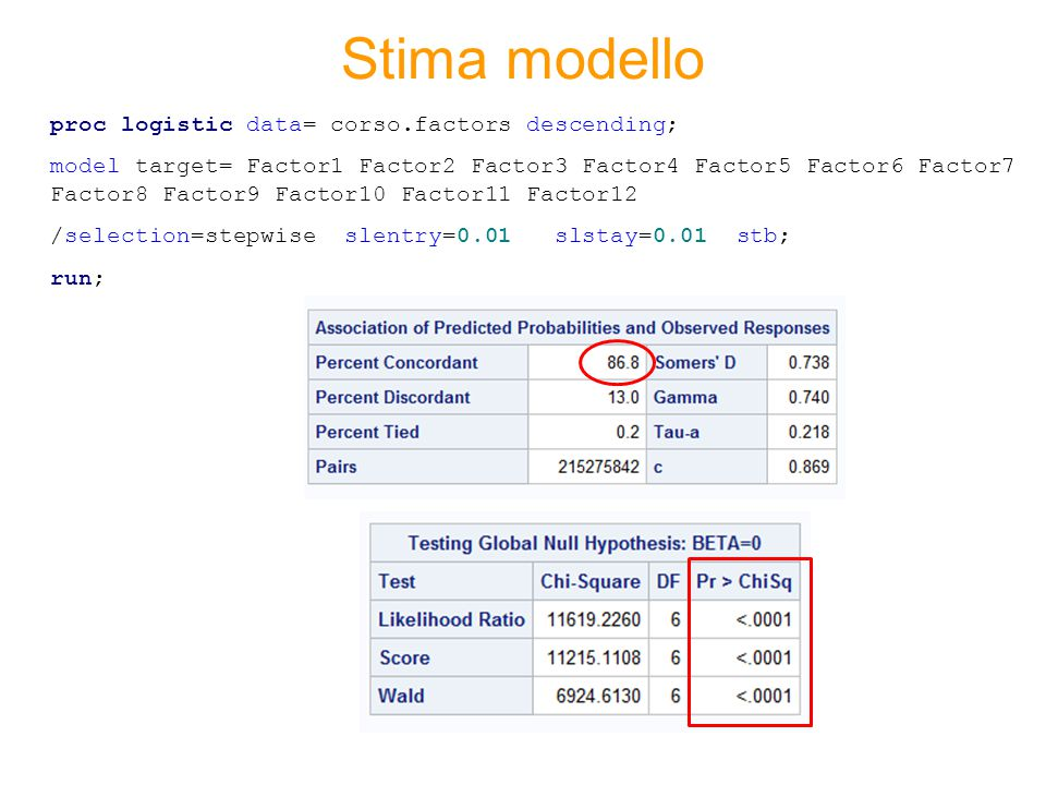 Stima modello proc logistic data= corso.factors descending;