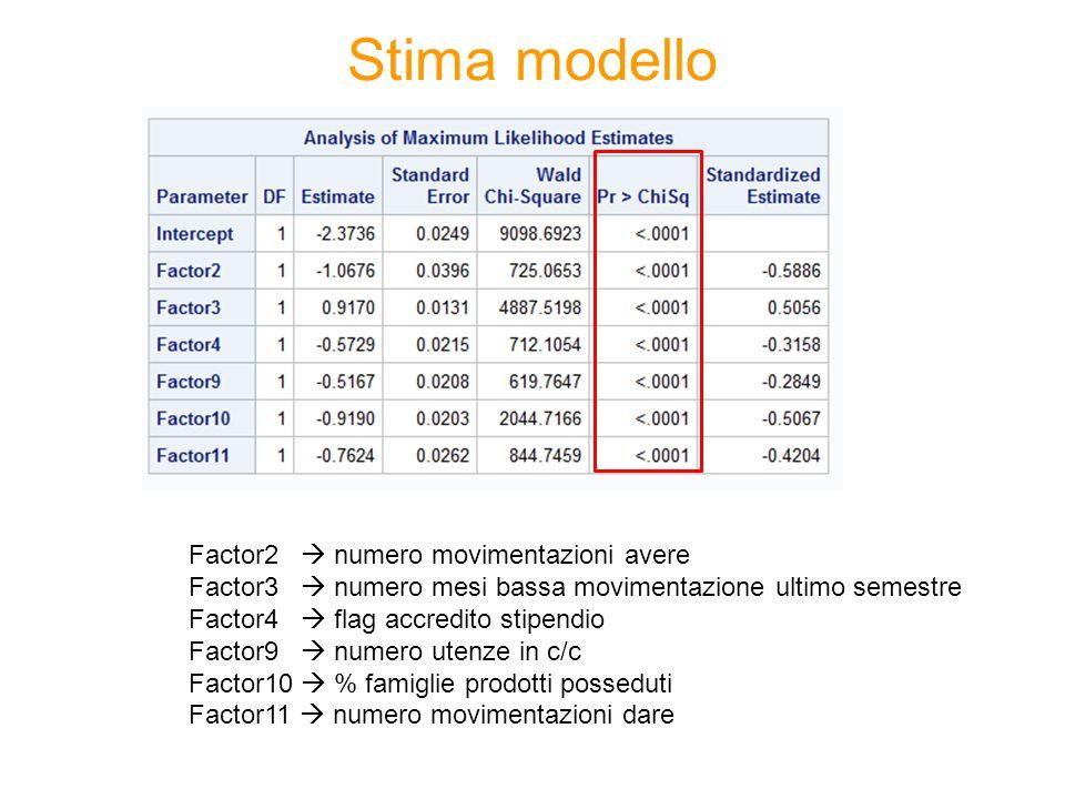 Stima modello Factor2  numero movimentazioni avere