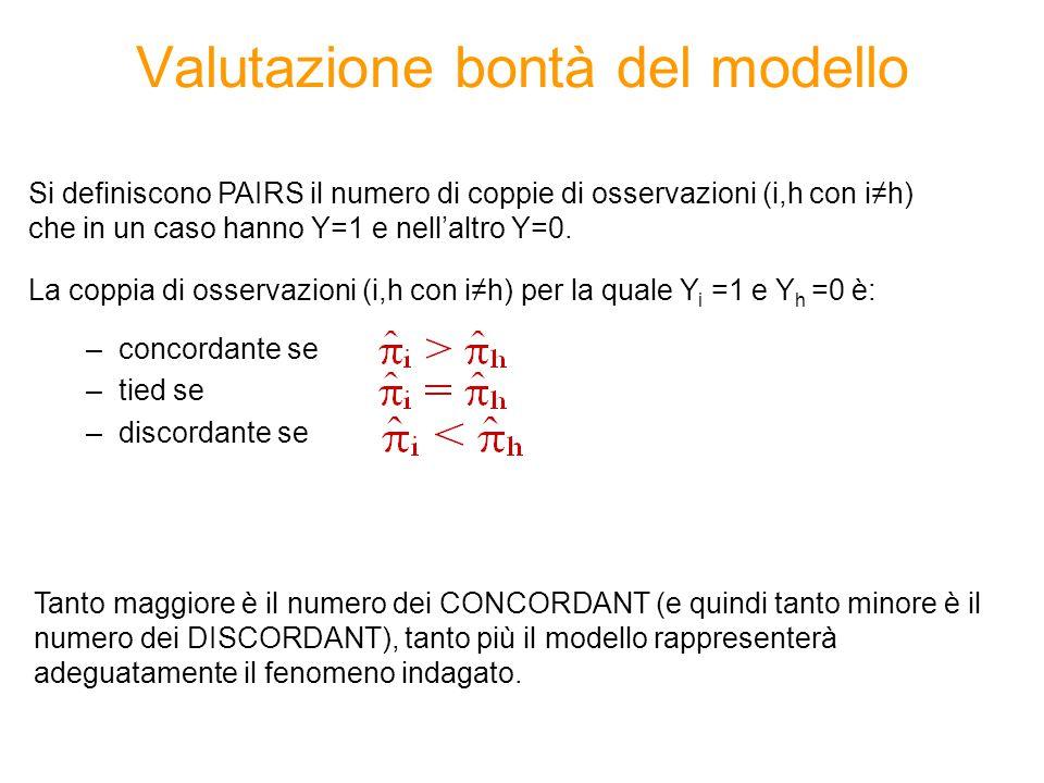 Valutazione bontà del modello