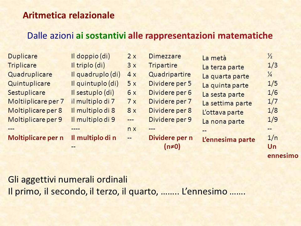 Aritmetica relazionale