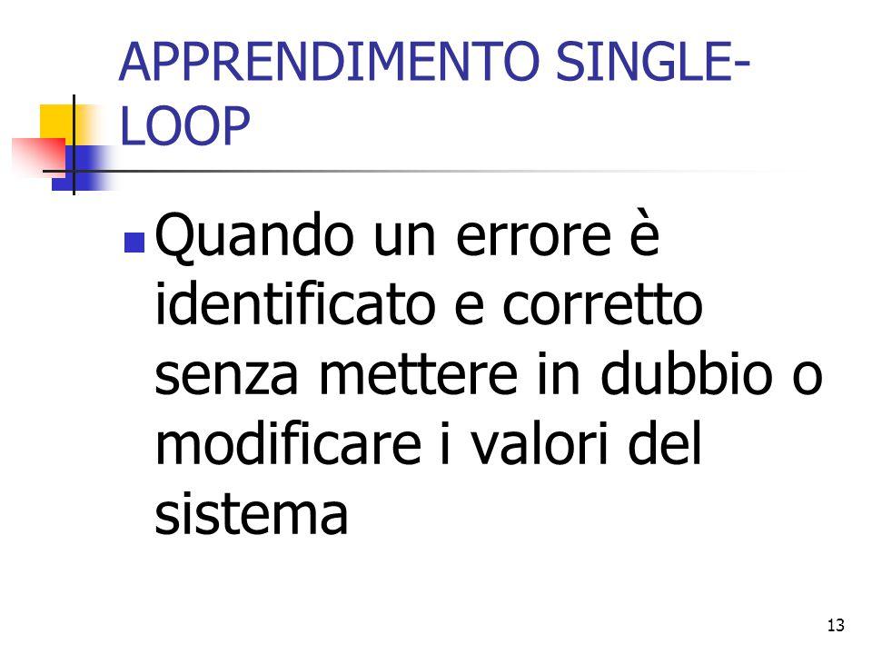 APPRENDIMENTO SINGLE-LOOP