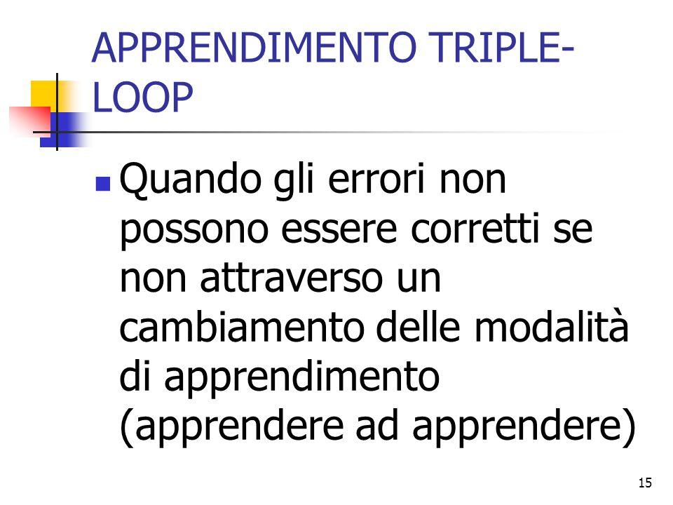APPRENDIMENTO TRIPLE-LOOP