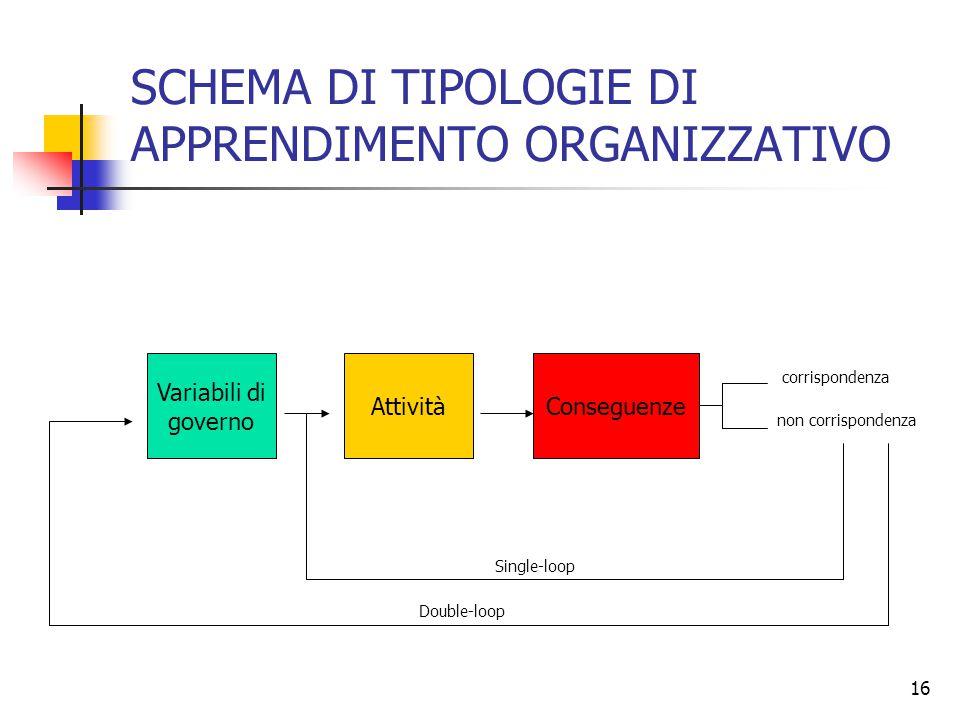 SCHEMA DI TIPOLOGIE DI APPRENDIMENTO ORGANIZZATIVO