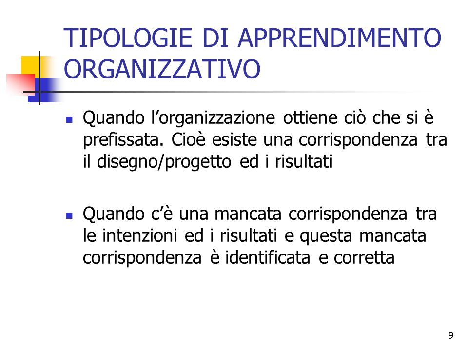 TIPOLOGIE DI APPRENDIMENTO ORGANIZZATIVO