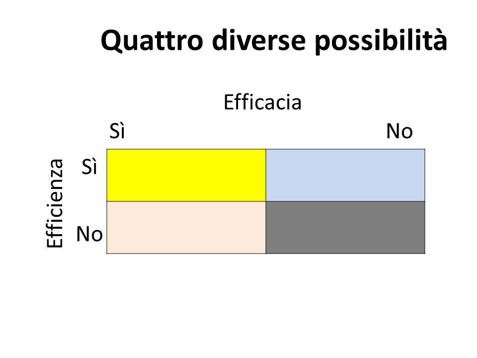 Quattro diverse possibilità