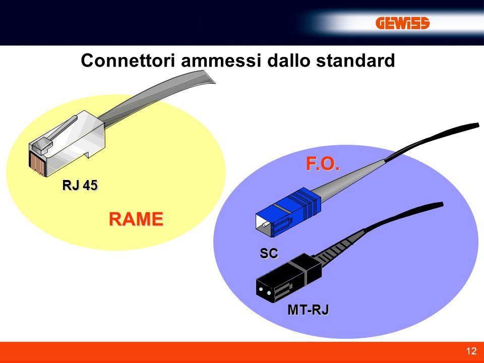 Connettori ammessi dallo standard