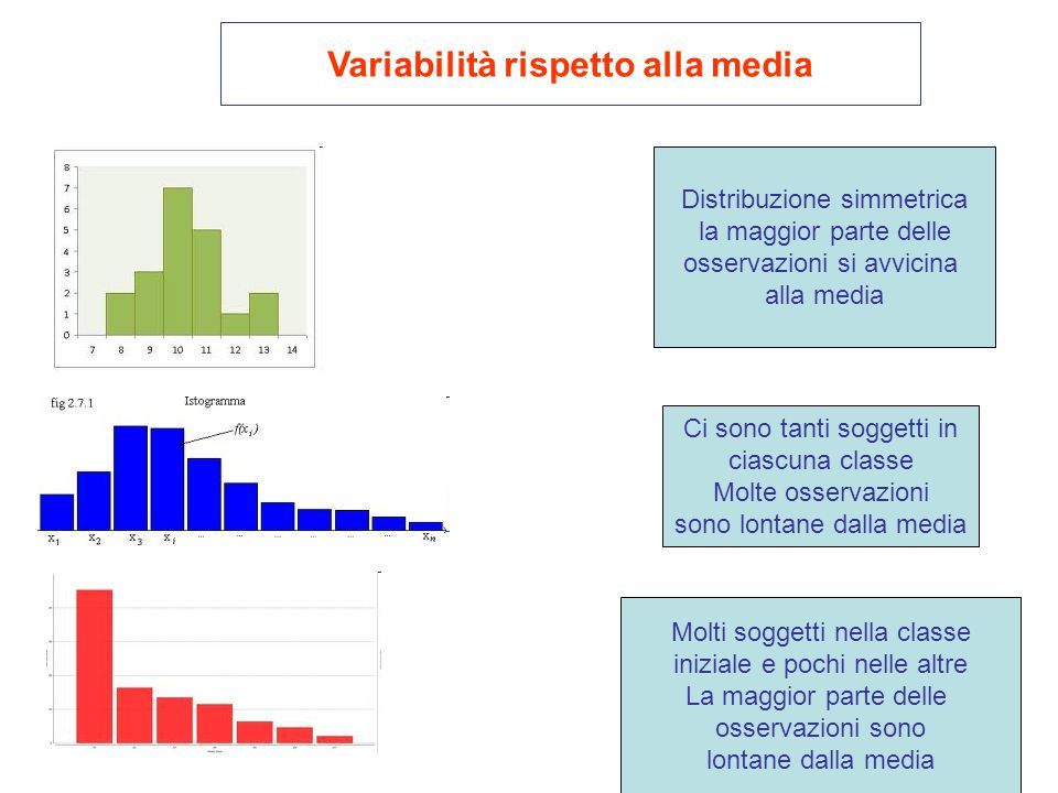 Variabilità rispetto alla media