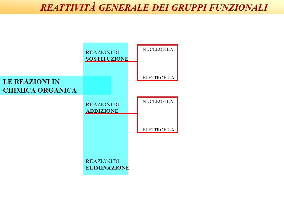 REATTIVITÀ GENERALE DEI GRUPPI FUNZIONALI
