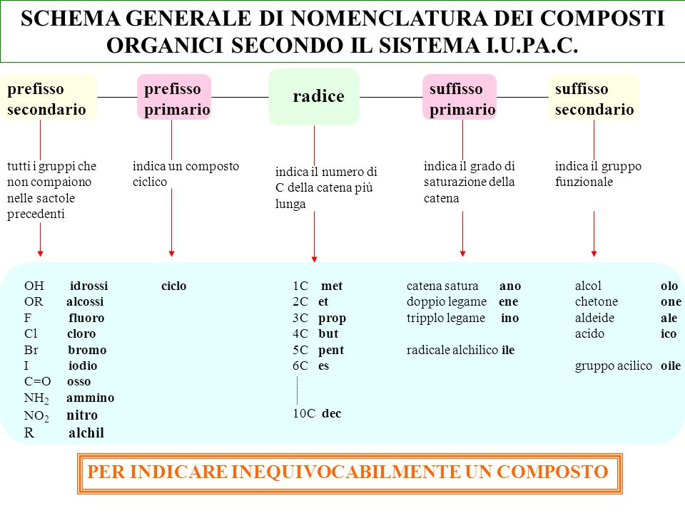 SCHEMA GENERALE DI NOMENCLATURA DEI COMPOSTI ORGANICI SECONDO IL SISTEMA I.U.PA.C.
