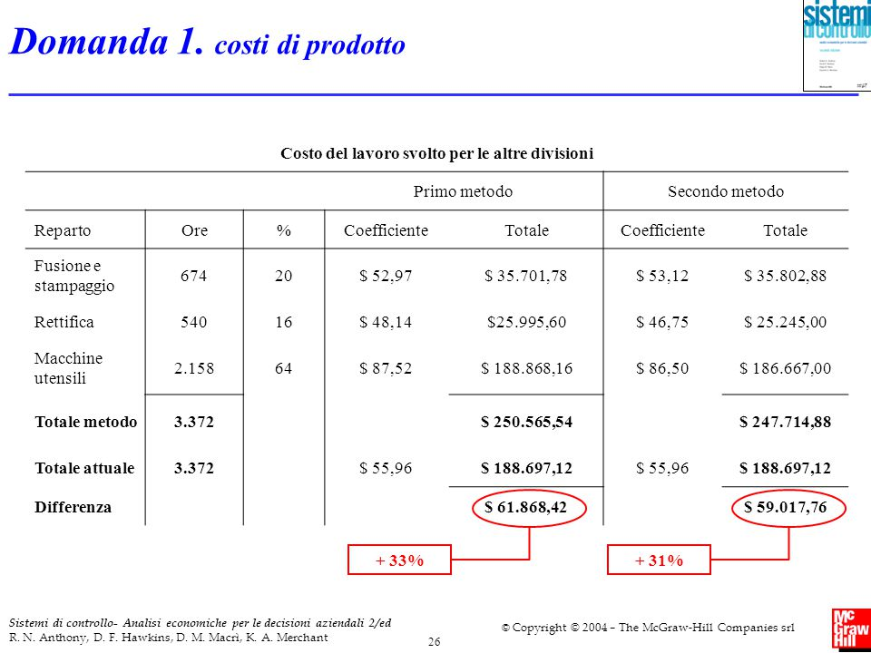 Domanda 1. costi di prodotto
