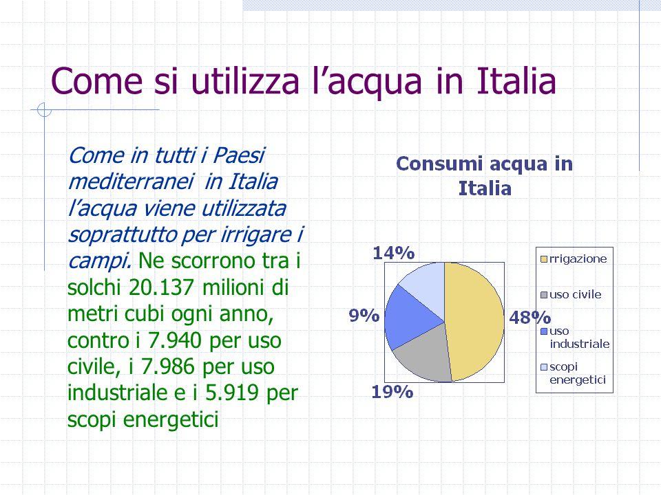 Come si utilizza l'acqua in Italia