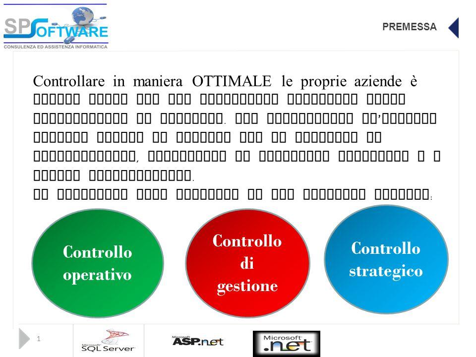 Controllo strategico Controllo operativo Controllo di gestione