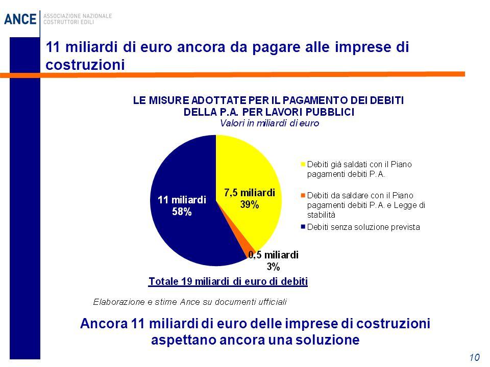 11 miliardi di euro ancora da pagare alle imprese di costruzioni