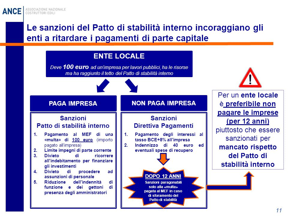 Patto di stabilità interno