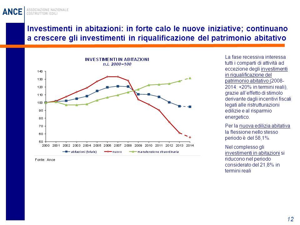 Investimenti in abitazioni: in forte calo le nuove iniziative; continuano a crescere gli investimenti in riqualificazione del patrimonio abitativo