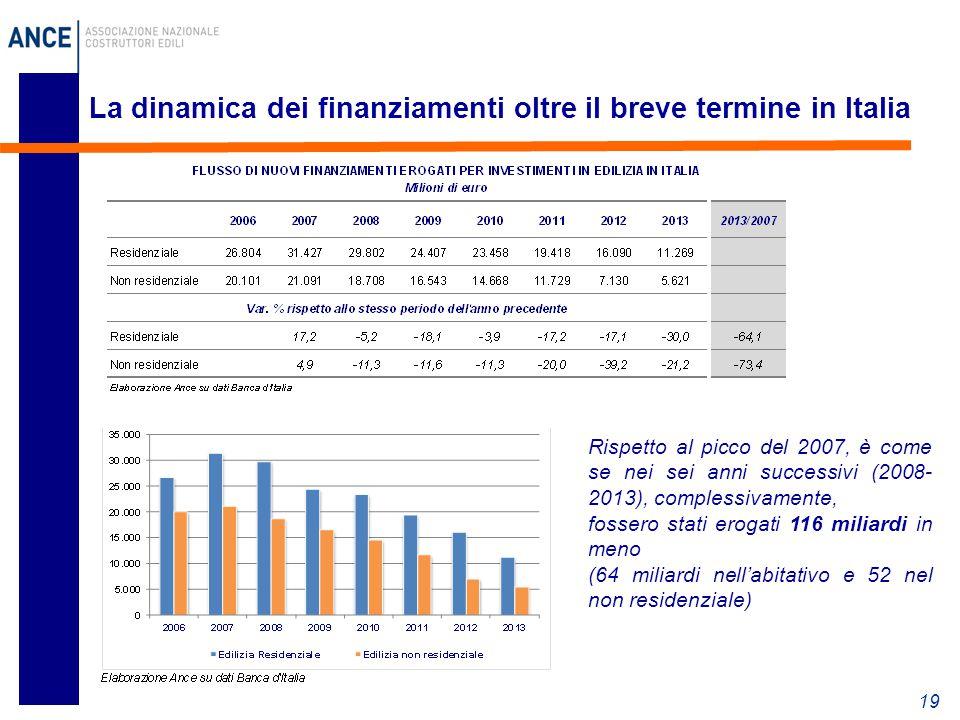 La dinamica dei finanziamenti oltre il breve termine in Italia