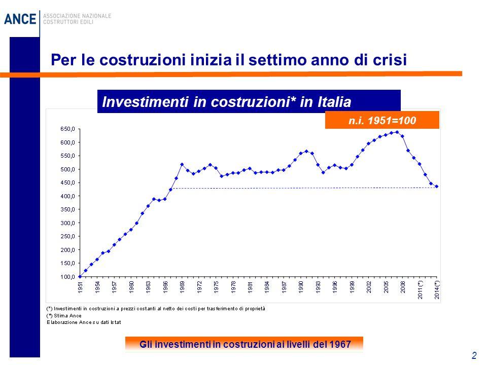 Per le costruzioni inizia il settimo anno di crisi