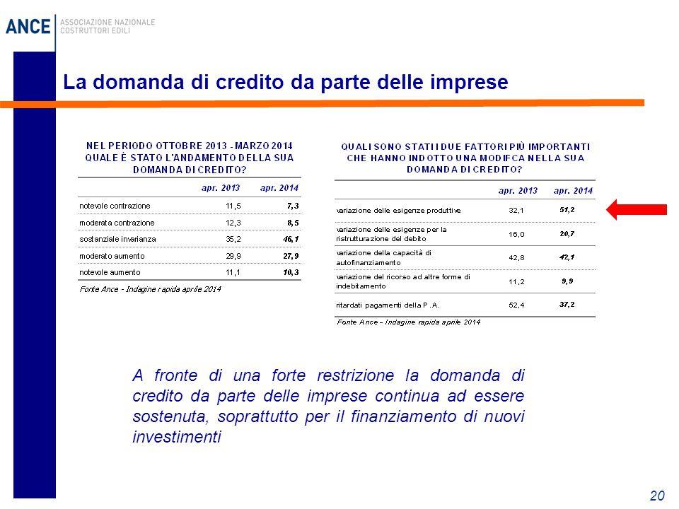 La domanda di credito da parte delle imprese