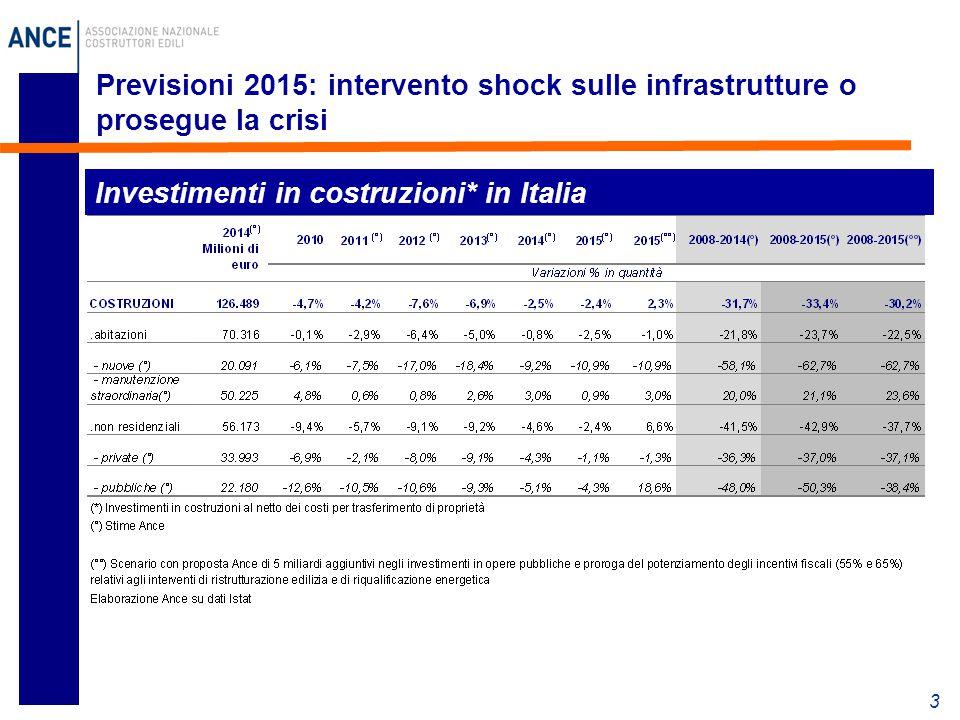 Previsioni 2015: intervento shock sulle infrastrutture o prosegue la crisi