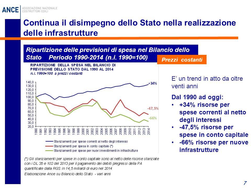 Continua il disimpegno dello Stato nella realizzazione delle infrastrutture