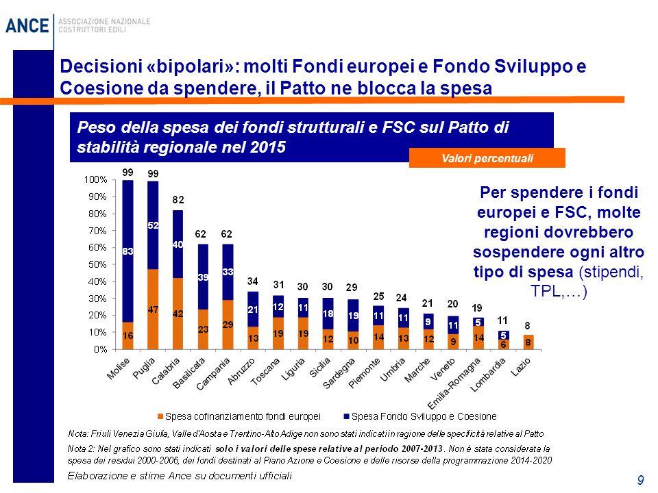 Decisioni «bipolari»: molti Fondi europei e Fondo Sviluppo e Coesione da spendere, il Patto ne blocca la spesa