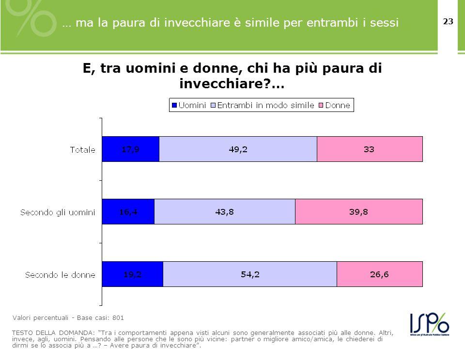 E, tra uomini e donne, chi ha più paura di invecchiare …