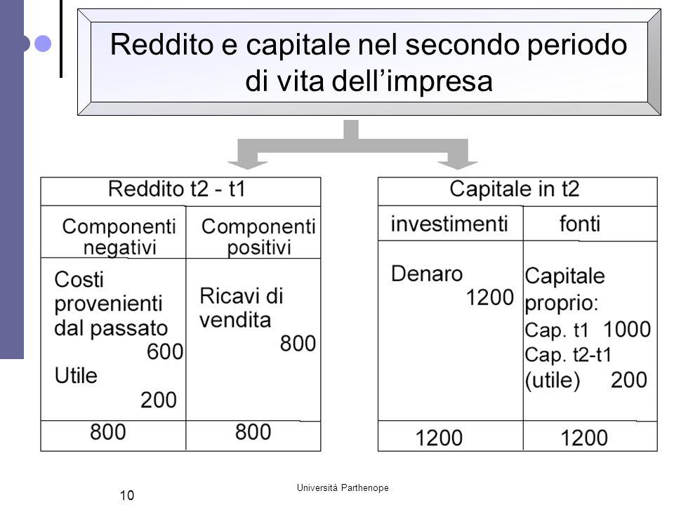 Reddito e capitale nel secondo periodo di vita dell'impresa