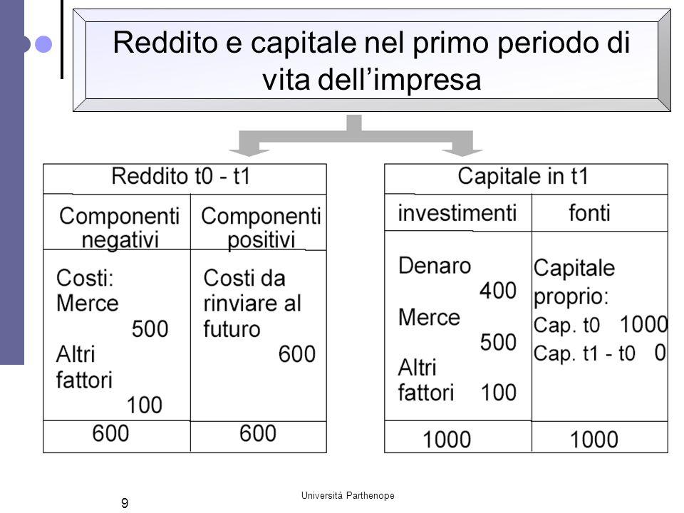 Reddito e capitale nel primo periodo di vita dell'impresa