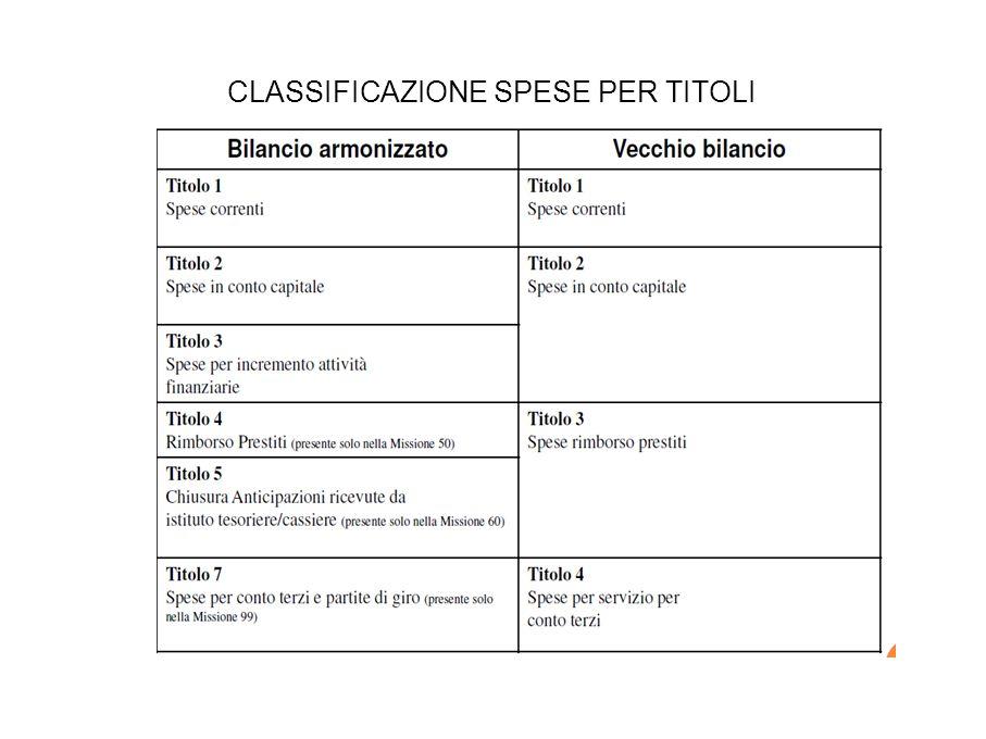 CLASSIFICAZIONE SPESE PER TITOLI