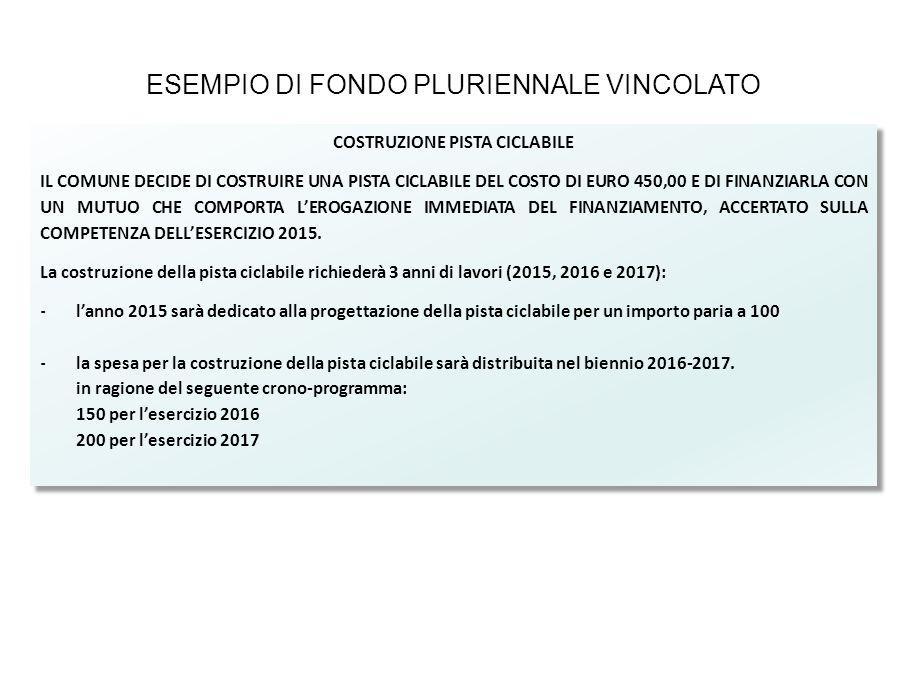 ESEMPIO DI FONDO PLURIENNALE VINCOLATO