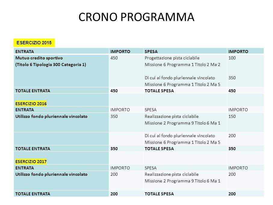 CRONO PROGRAMMA ENTRATA IMPORTO SPESA Mutuo credito sportivo