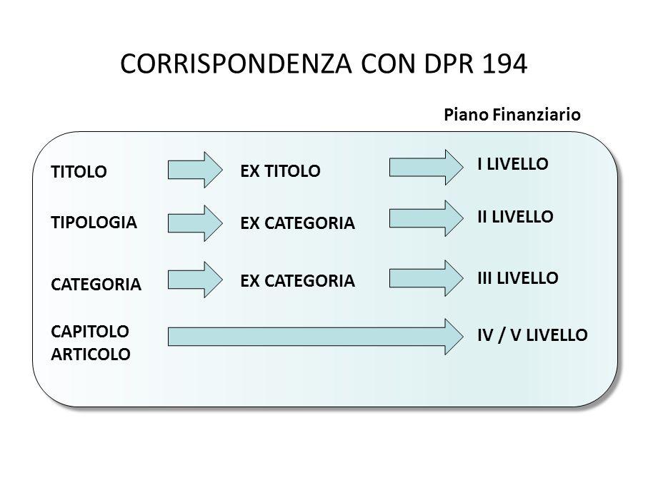 CORRISPONDENZA CON DPR 194