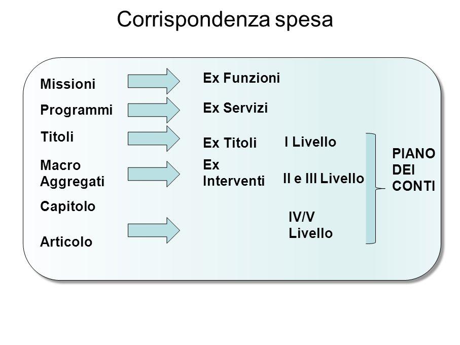 Corrispondenza spesa Missioni Ex Funzioni Programmi Ex Servizi Titoli