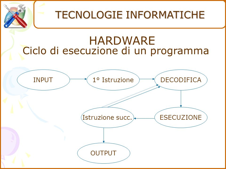 HARDWARE TECNOLOGIE INFORMATICHE Ciclo di esecuzione di un programma