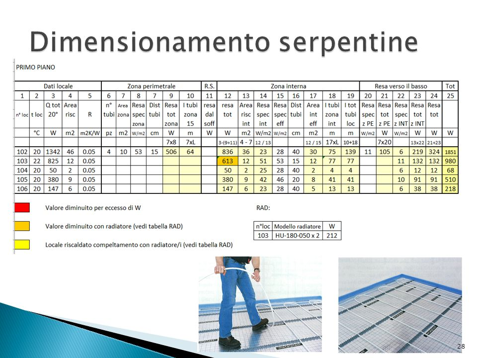 Dimensionamento serpentine