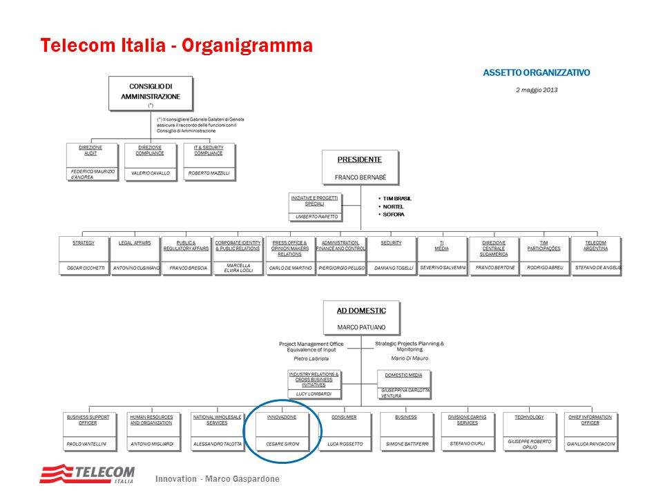 Telecom Italia - Organigramma