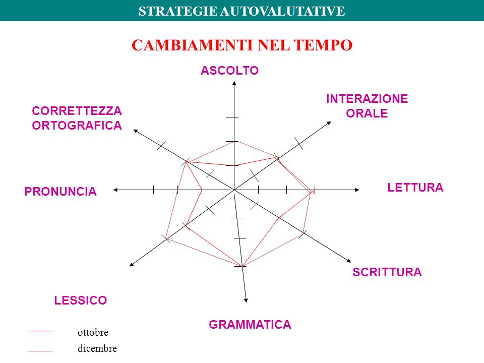STRATEGIE AUTOVALUTATIVE CORRETTEZZA ORTOGRAFICA