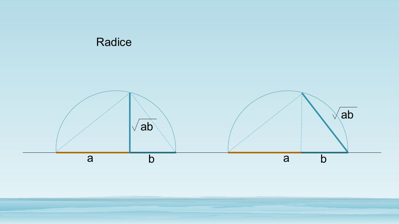 Radice ab ab a b a b