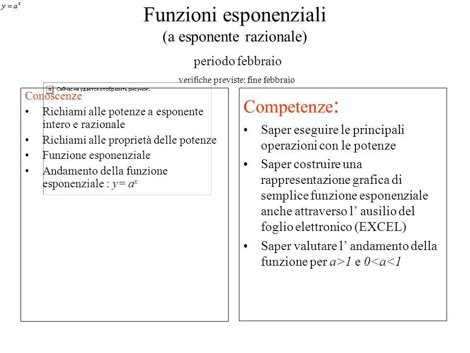 Funzioni esponenziali (a esponente razionale) periodo febbraio verifiche previste: fine febbraio