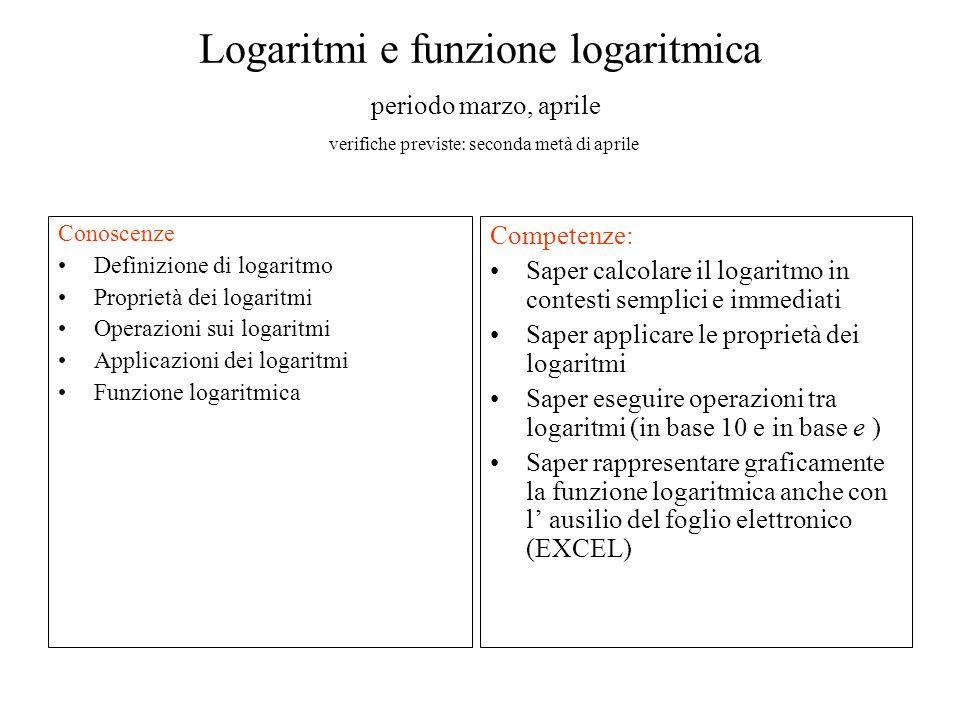 Logaritmi e funzione logaritmica periodo marzo, aprile verifiche previste: seconda metà di aprile