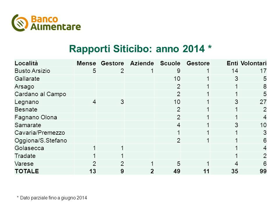 Rapporti Siticibo: anno 2014 *