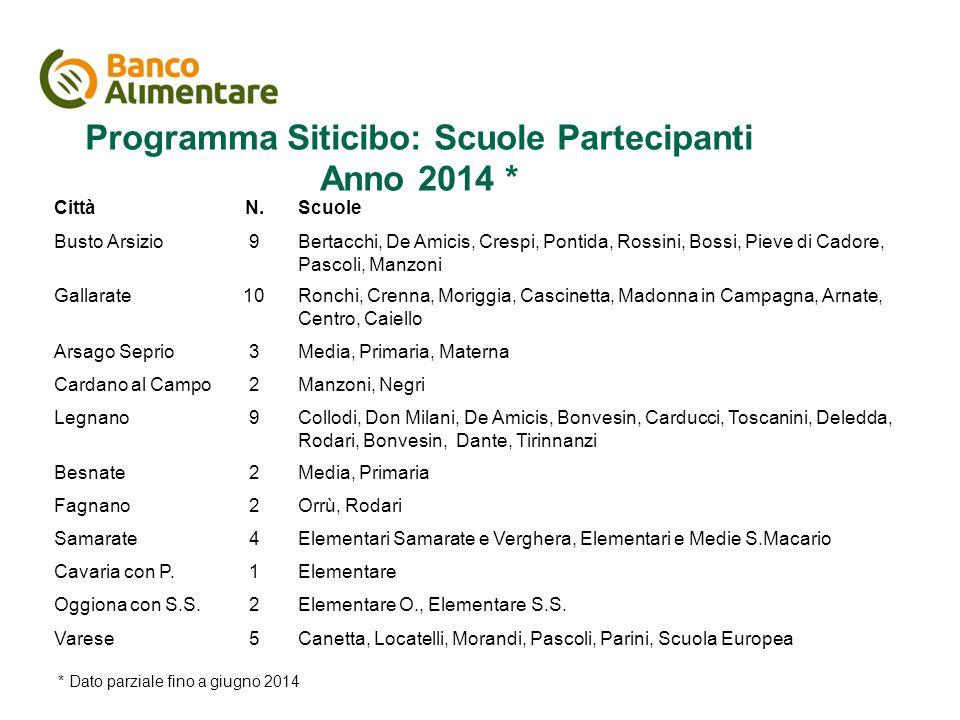 Programma Siticibo: Scuole Partecipanti