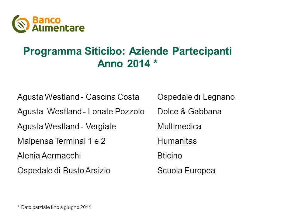 Programma Siticibo: Aziende Partecipanti