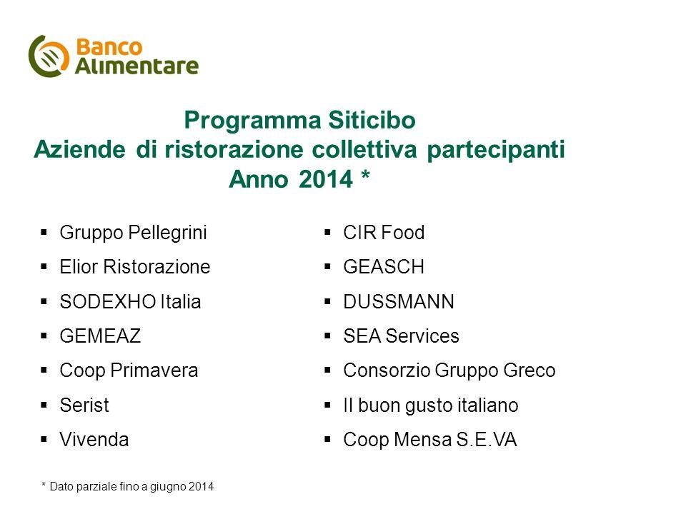 Aziende di ristorazione collettiva in italia
